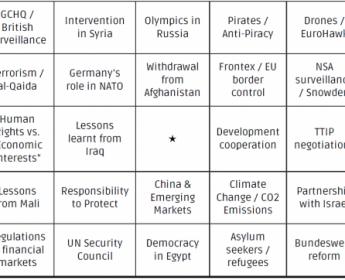 Außenpolitik-Bingo zum TV-Duell